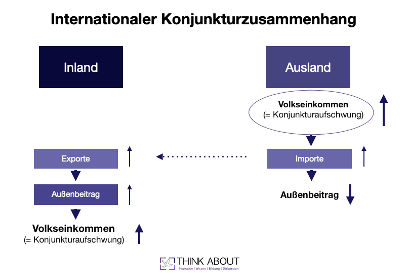internationaler konjunkturzusammenhang