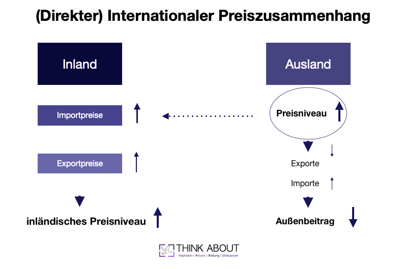 internationaler preiszusammenhang
