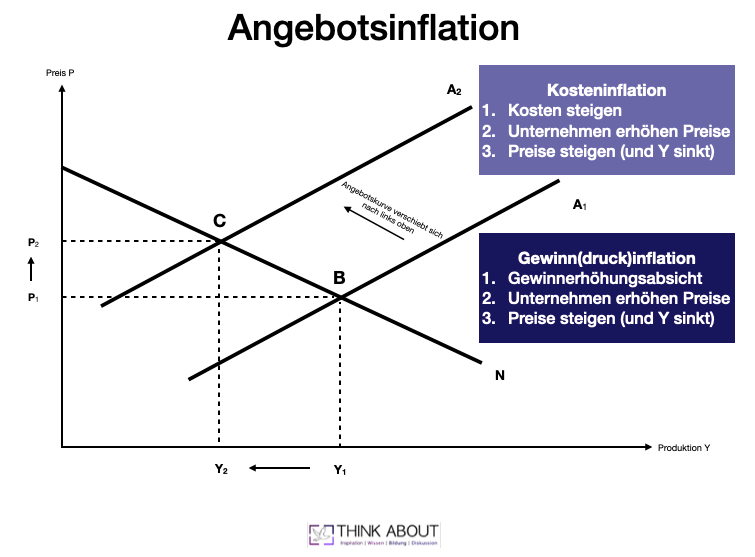 Angebotsinflation