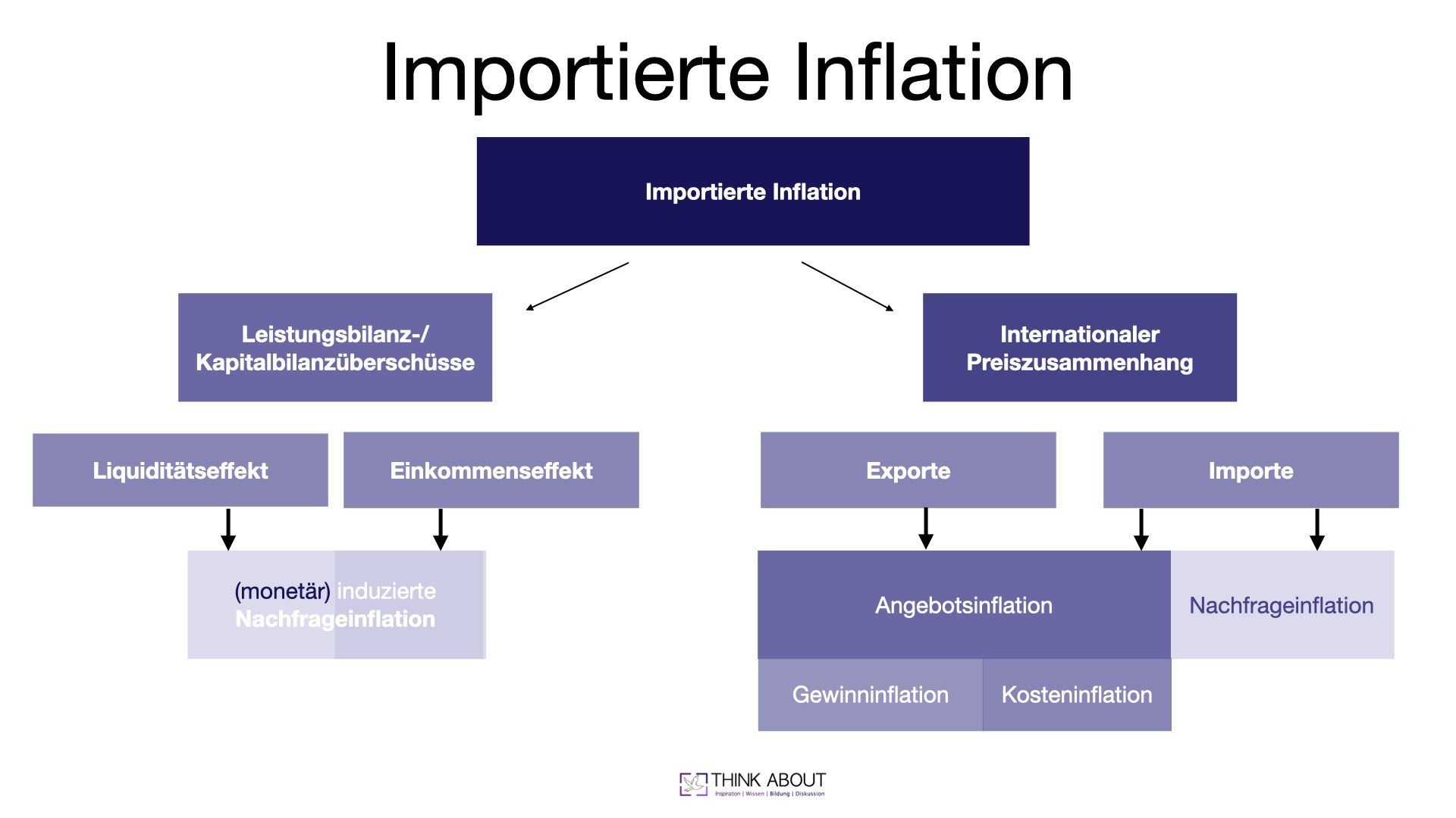 importierte inflation